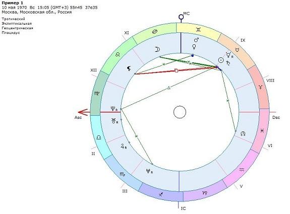 Построить i гороскоп